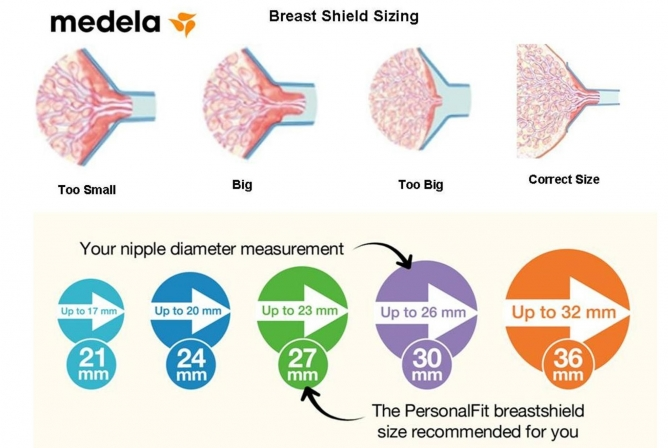 Medela Symphony Breast Pump correct breast shield sizing